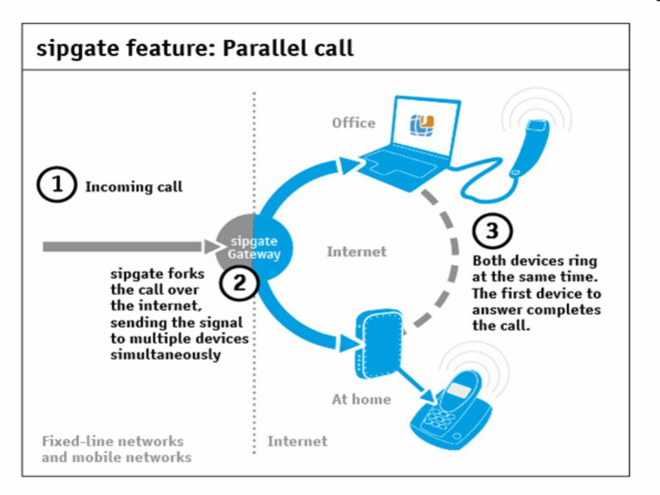 Internet Telephony fasilitas untuk berkomunikasi dgn suara melalui internet menggunakan pesawat telepon.
