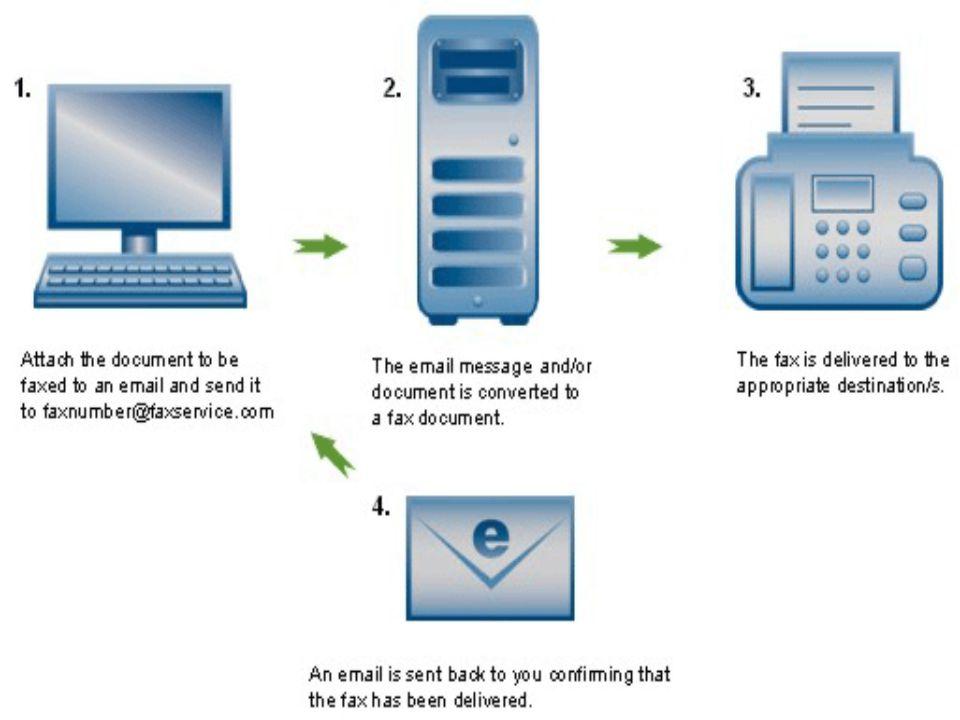INTERNET FAX Internet juga dapat digunakan untuk mengirim faximili yang secara umum dilakukan melalui mesin faksimili.