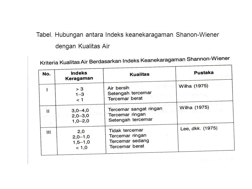Tabel. Hubungan antara Indeks keanekaragaman Shanon-Wiener dengan Kualitas Air