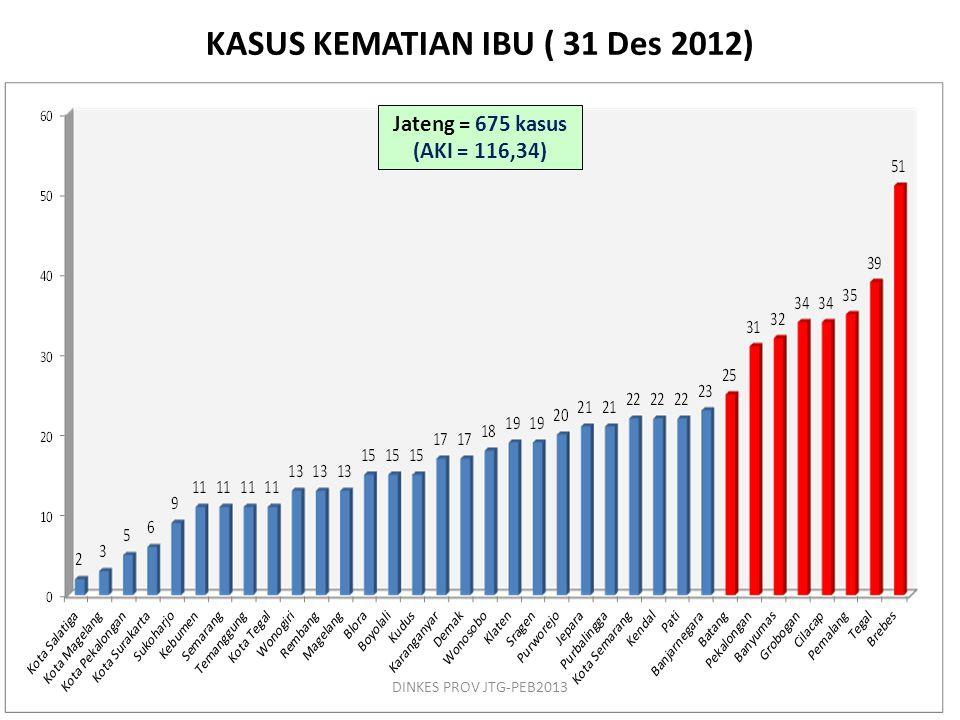 11 Jateng = 675 kasus (AKI = 116,34) KASUS KEMATIAN IBU ( 31 Des 2012) DINKES PROV JTG-PEB2013