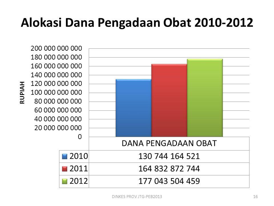 Alokasi Dana Pengadaan Obat 2010-2012 DINKES PROV JTG-PEB201316