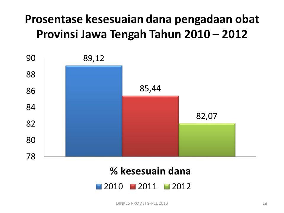 Prosentase kesesuaian dana pengadaan obat Provinsi Jawa Tengah Tahun 2010 – 2012 DINKES PROV JTG-PEB201318