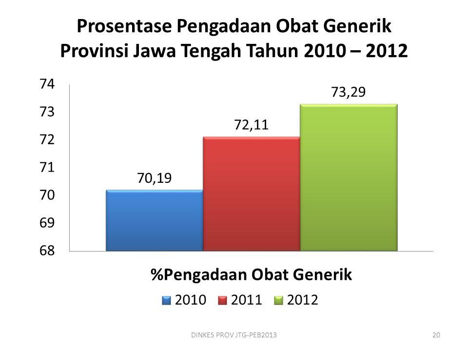 Prosentase Pengadaan Obat Generik Provinsi Jawa Tengah Tahun 2010 – 2012 DINKES PROV JTG-PEB201320