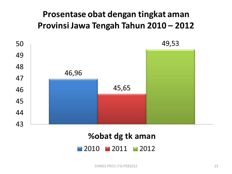 Prosentase obat dengan tingkat aman Provinsi Jawa Tengah Tahun 2010 – 2012 DINKES PROV JTG-PEB201323