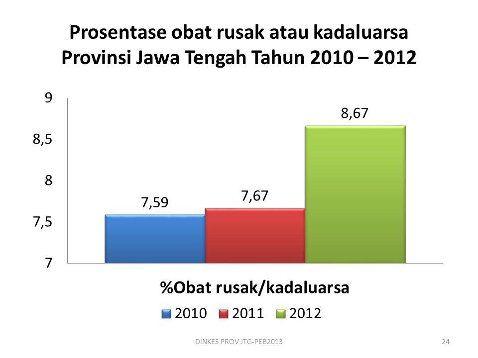 Prosentase obat rusak atau kadaluarsa Provinsi Jawa Tengah Tahun 2010 – 2012 DINKES PROV JTG-PEB201324