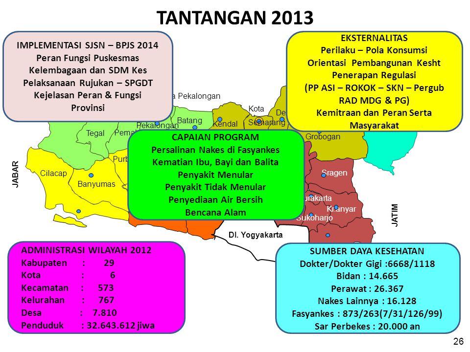 ADMINISTRASI WILAYAH 2012 Kabupaten : 29 Kota : 6 Kecamatan : 573 Kelurahan : 767 Desa : 7.810 Penduduk : 32.643.612 jiwa 26 TANTANGAN 2013 SUMBER DAY
