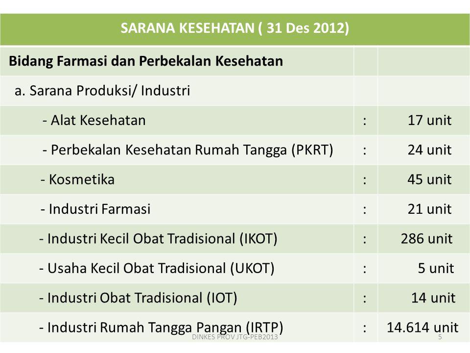 SARANA KESEHATAN ( 31 Des 2012) Bidang Farmasi dan Perbekalan Kesehatan a. Sarana Produksi/ Industri - Alat Kesehatan: 17 unit - Perbekalan Kesehatan