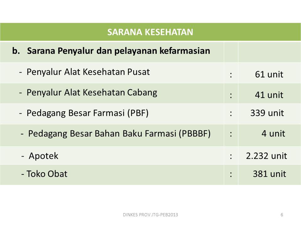 Prosentase Sumber Anggaran Pengadaan Obat Provinsi Jawa Tengah Tahun 2010 – 20 DINKES PROV JTG-PEB201317