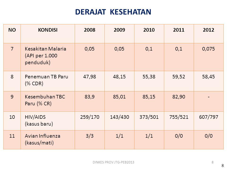 Prosentase Ketersediaan obat untuk Pelayanan Kesehatan Dasar Provinsi Jawa Tengah Tahun 2010 – 2012 DINKES PROV JTG-PEB201319
