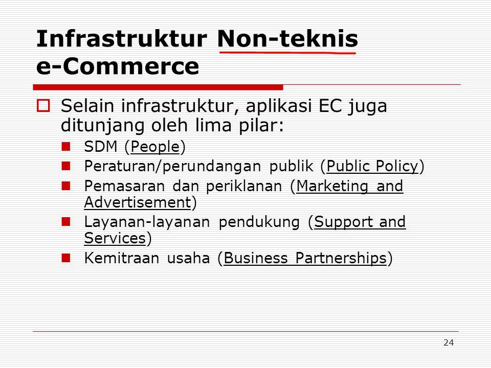 24 Infrastruktur Non-teknis e-Commerce  Selain infrastruktur, aplikasi EC juga ditunjang oleh lima pilar:  SDM (People)  Peraturan/perundangan publ