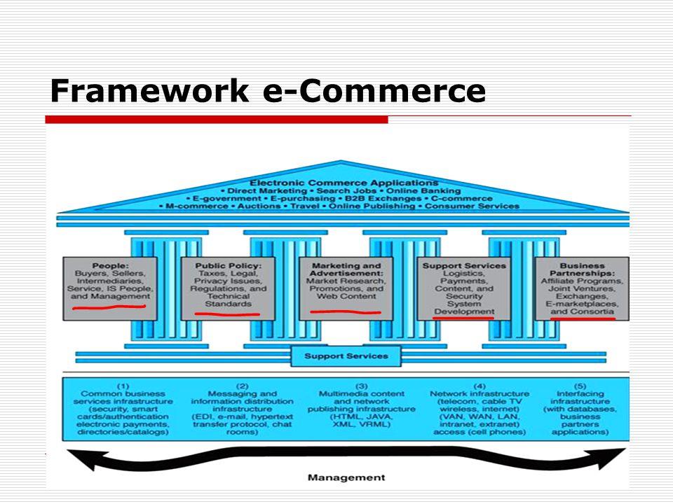 25 Framework e-Commerce