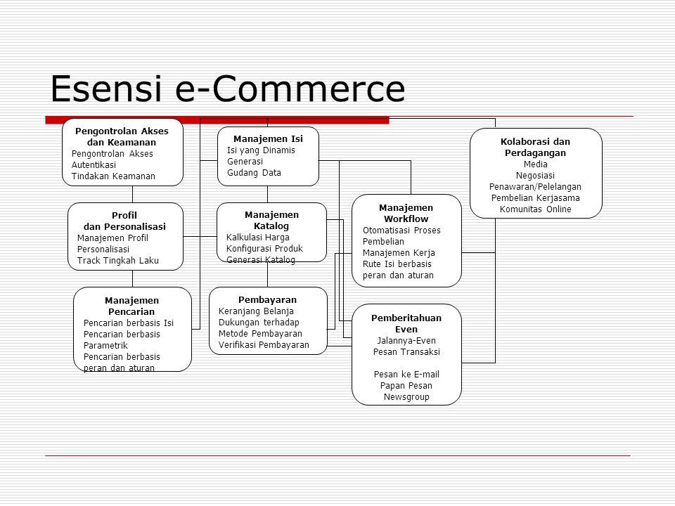 Esensi e-Commerce Pengontrolan Akses dan Keamanan Pengontrolan Akses Autentikasi Tindakan Keamanan Profil dan Personalisasi Manajemen Profil Personali