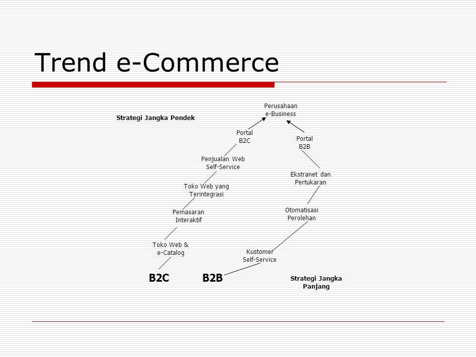 Trend e-Commerce Strategi Jangka Pendek Strategi Jangka Panjang B2CB2B Toko Web & e-Catalog Pemasaran Interaktif Toko Web yang Terintegrasi Penjualan