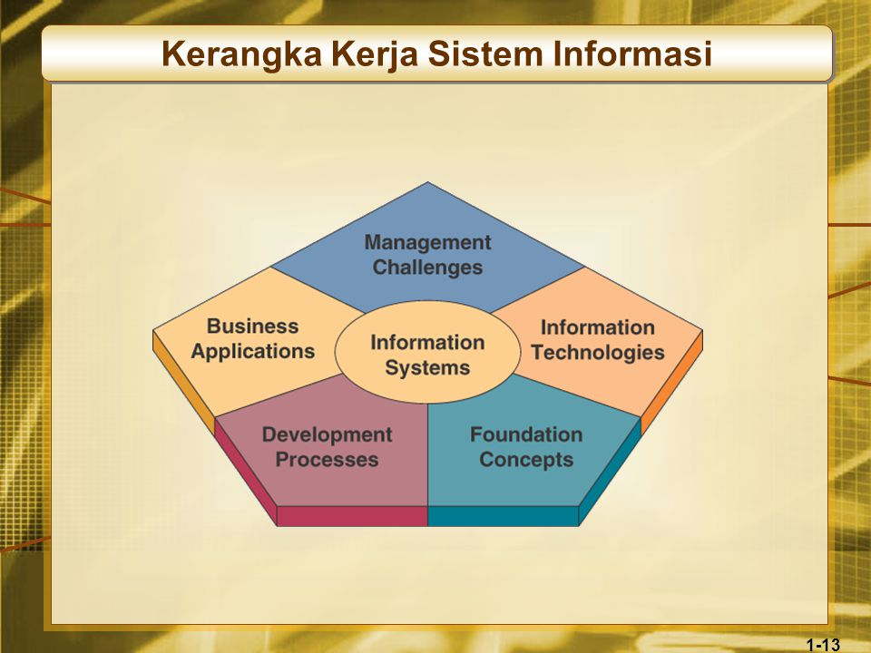 1-13 Kerangka Kerja Sistem Informasi