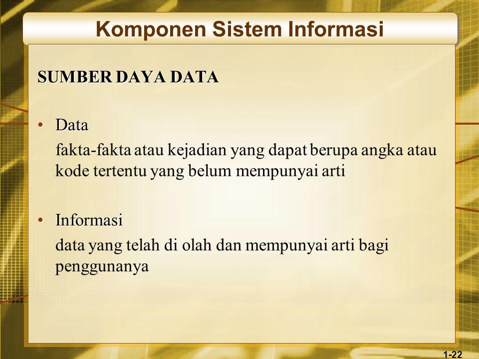1-22 Komponen Sistem Informasi SUMBER DAYA DATA •Data fakta-fakta atau kejadian yang dapat berupa angka atau kode tertentu yang belum mempunyai arti •Informasi data yang telah di olah dan mempunyai arti bagi penggunanya
