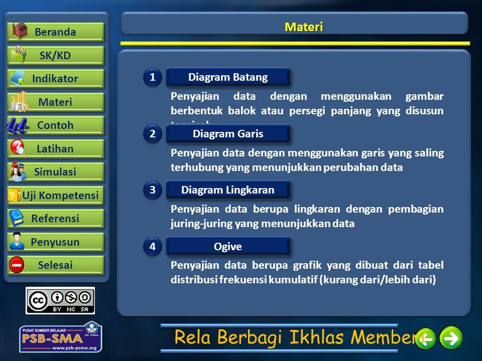 Beranda SK/KD Contoh Latihan Indikator Materi Simulasi Uji Kompetensi Uji Kompetensi Referensi Penyusun Selesai Rela Berbagi Ikhlas Memberi Materi Dia