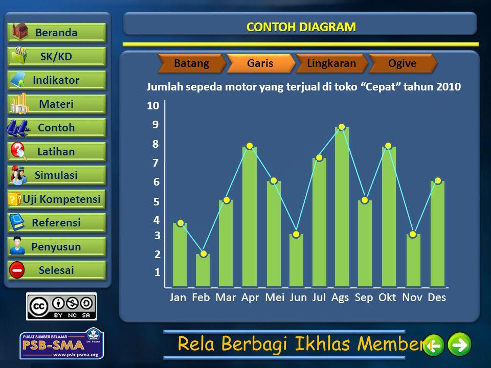Beranda SK/KD Contoh Latihan Indikator Materi Simulasi Uji Kompetensi Uji Kompetensi Referensi Penyusun Selesai Rela Berbagi Ikhlas Memberi CONTOH DIA