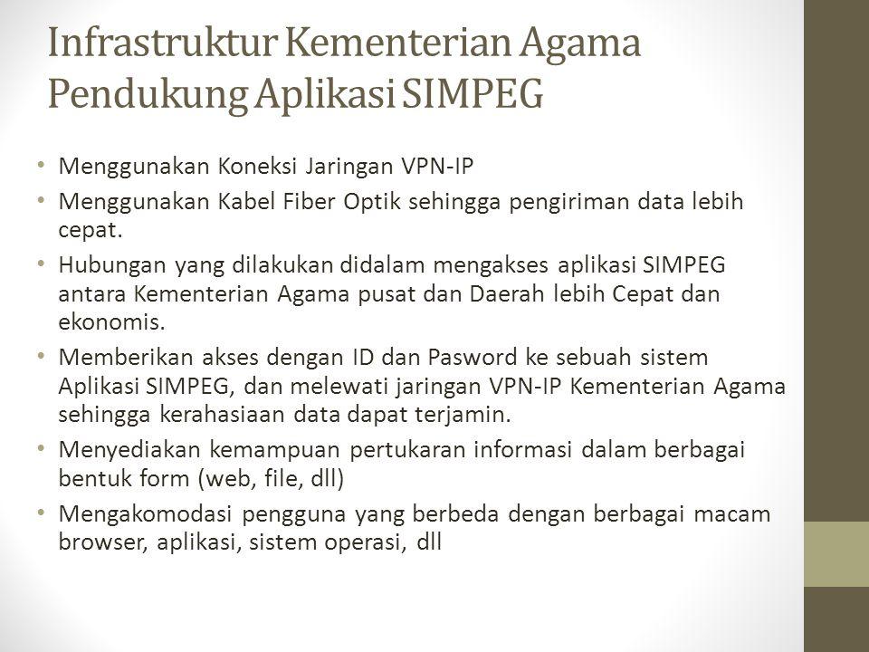Infrastruktur Kementerian Agama Pendukung Aplikasi SIMPEG • Menggunakan Koneksi Jaringan VPN-IP • Menggunakan Kabel Fiber Optik sehingga pengiriman da