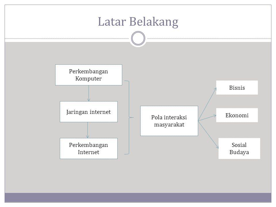 Latar Belakang Perkembangan Komputer Jaringan internet Perkembangan Internet Pola interaksi masyarakat Bisnis Ekonomi Sosial Budaya