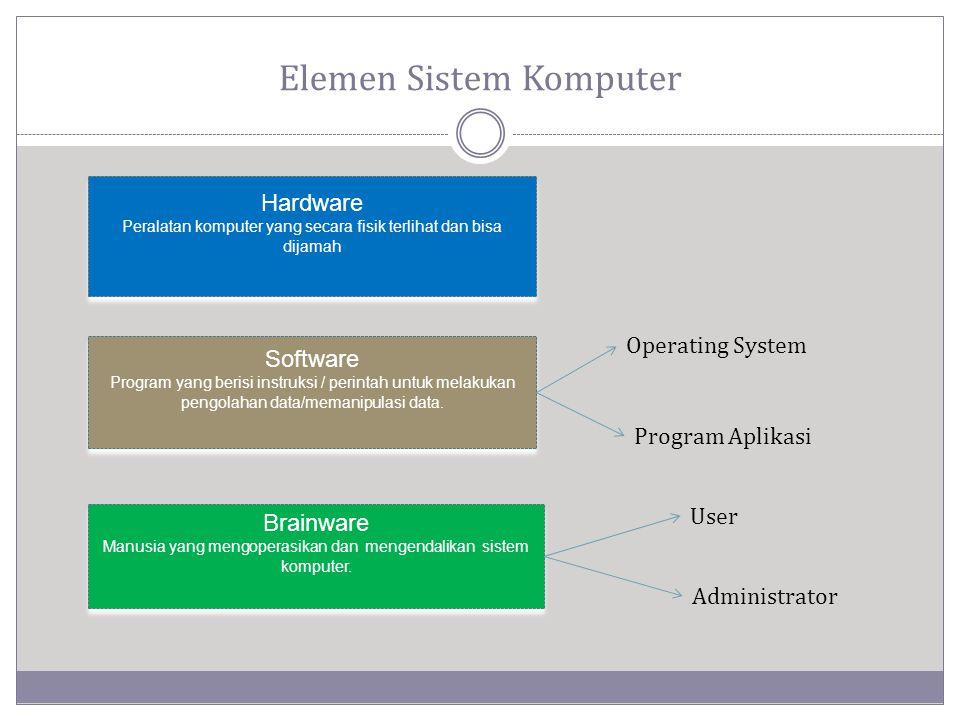 Elemen Sistem Komputer Hardware Peralatan komputer yang secara fisik terlihat dan bisa dijamah Hardware Peralatan komputer yang secara fisik terlihat dan bisa dijamah Software Program yang berisi instruksi / perintah untuk melakukan pengolahan data/memanipulasi data.