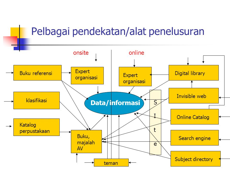 Pelbagai pendekatan/alat penelusuran onsiteonline Data/informasi klasifikasi Buku referensi Expert organisasi Katalog perpustakaan Buku, majalah AV Digital library Invisible web Online Catalog Search engine Expert organisasi SIteSIte Subject directory teman
