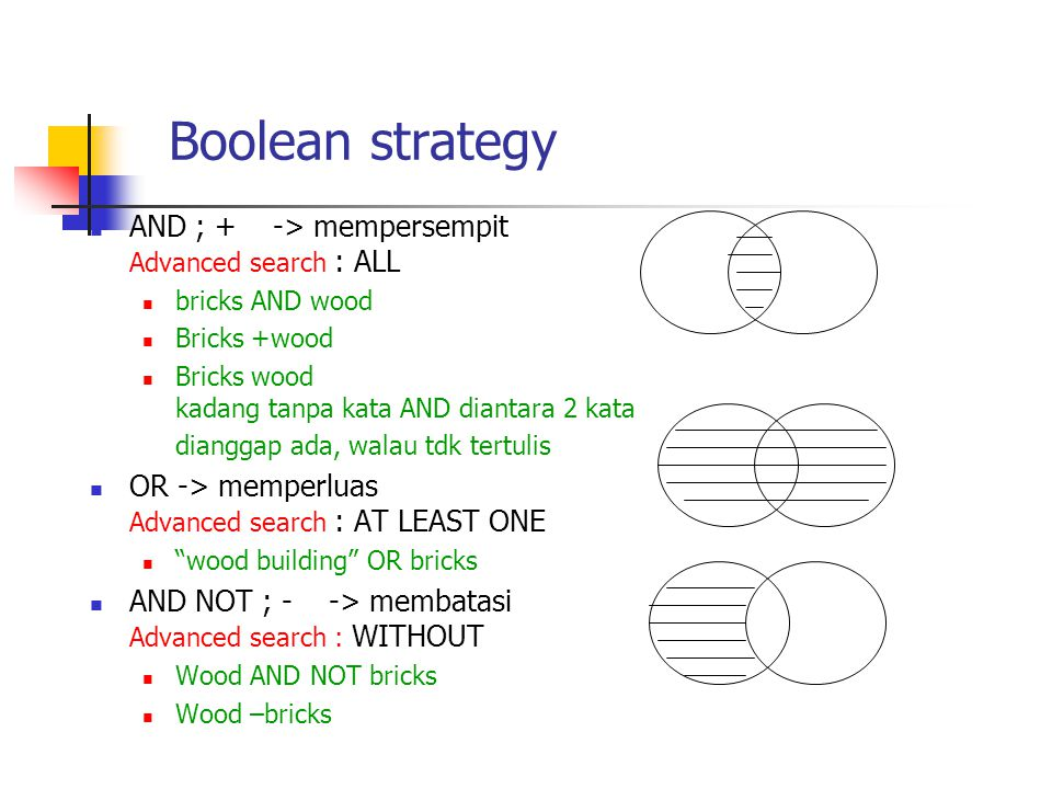 Boolean strategy  AND ; + -> mempersempit Advanced search : ALL  bricks AND wood  Bricks +wood  Bricks wood kadang tanpa kata AND diantara 2 kata dianggap ada, walau tdk tertulis  OR -> memperluas Advanced search : AT LEAST ONE  wood building OR bricks  AND NOT ; - -> membatasi Advanced search : WITHOUT  Wood AND NOT bricks  Wood –bricks