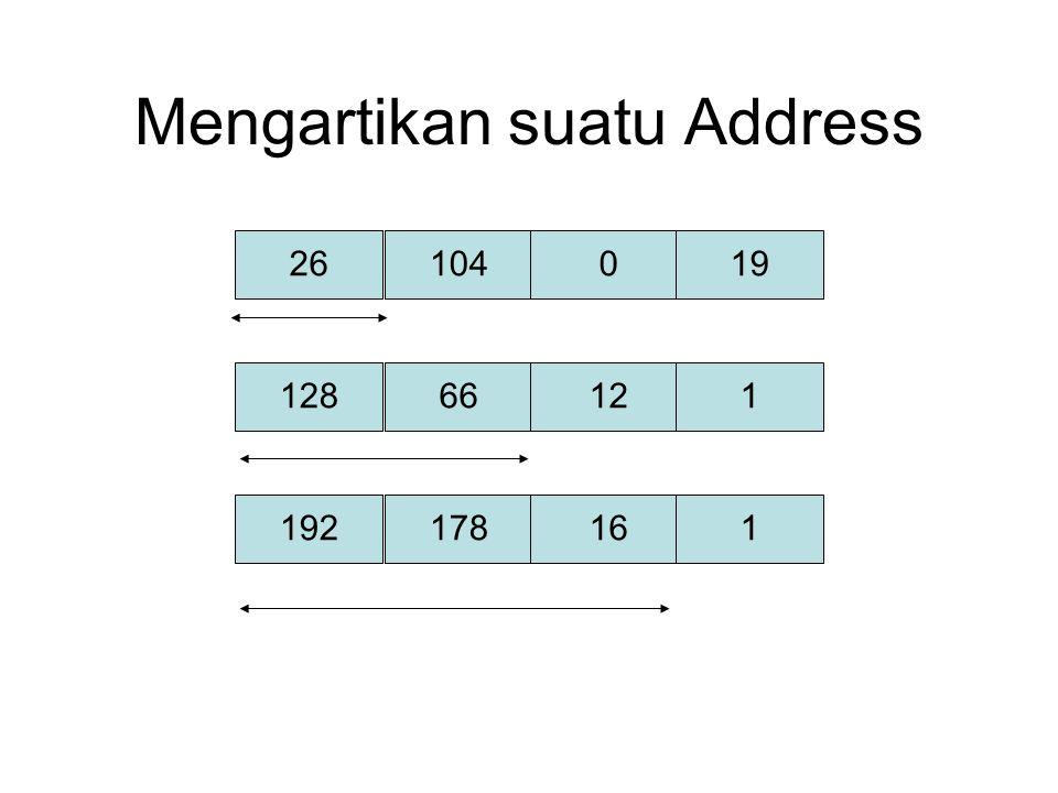 Mengartikan suatu Address 2610401912866121192178161