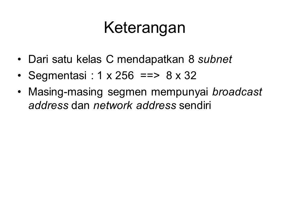 Keterangan •Dari satu kelas C mendapatkan 8 subnet •Segmentasi : 1 x 256 ==> 8 x 32 •Masing-masing segmen mempunyai broadcast address dan network addr