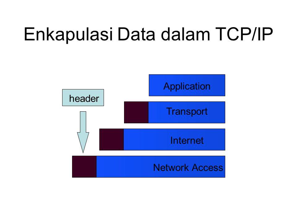 Enkapulasi Data dalam TCP/IP header Network Access Application Transport Internet