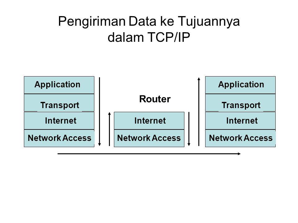 Pengiriman Data ke Tujuannya dalam TCP/IP Application Transport Application Transport Internet Network Access Router