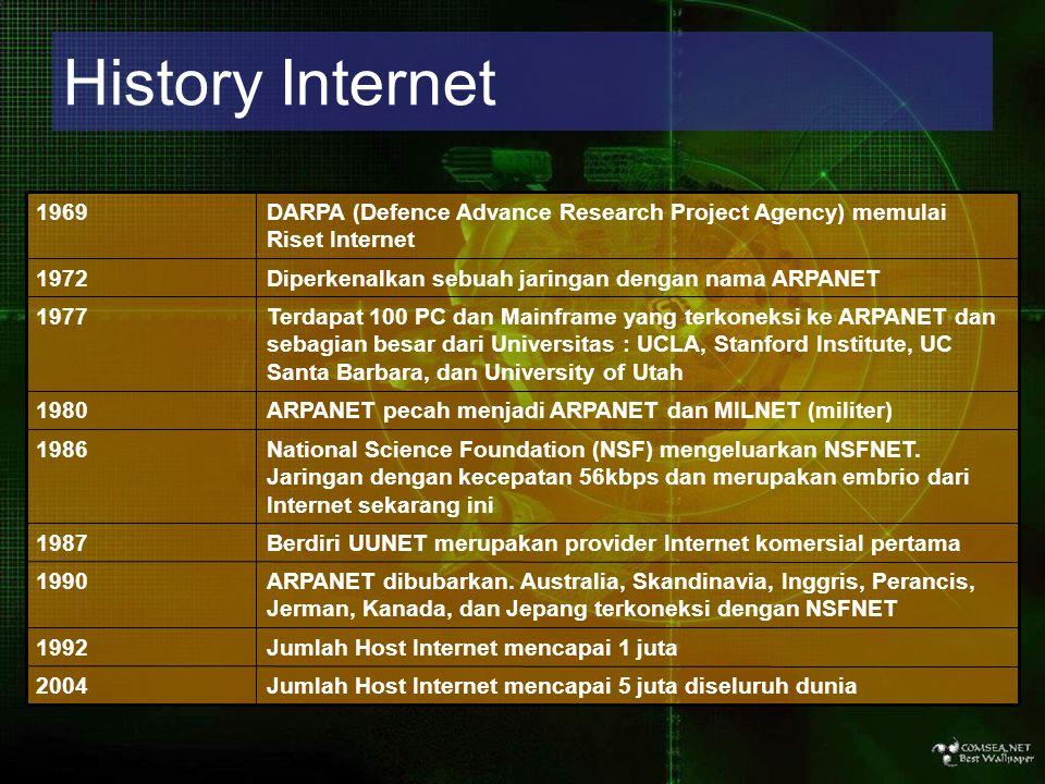 History Internet Jumlah Host Internet mencapai 5 juta diseluruh dunia2004 Jumlah Host Internet mencapai 1 juta1992 ARPANET dibubarkan. Australia, Skan