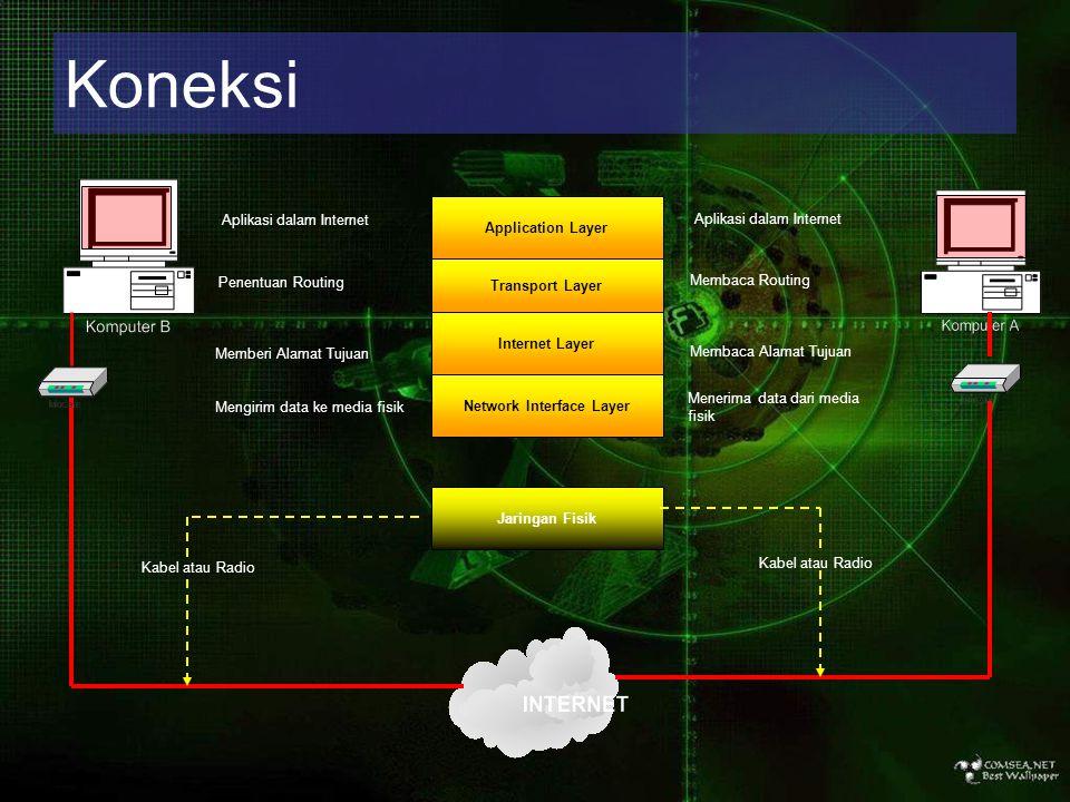 Koneksi Application Layer Transport Layer Internet Layer Network Interface Layer Jaringan Fisik Mengirim data ke media fisik Menerima data dari media