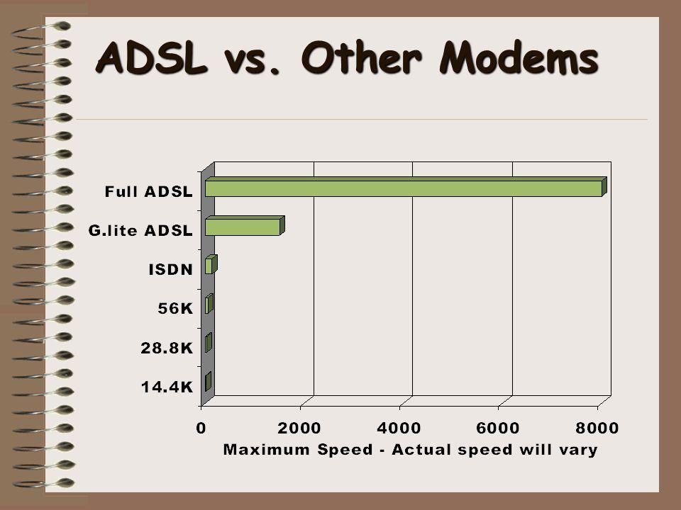 ADSL vs. Other Modems