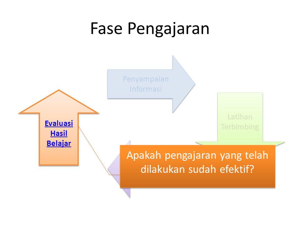 Penyampaian Informasi Penyampaian Informasi Latihan Mandiri Latihan Mandiri Latihan Terbimbing Latihan Terbimbing Fase Pengajaran Evaluasi Hasil Belaj