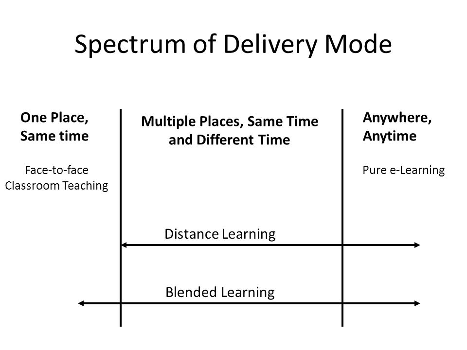 Spectrum of Delivery Mode One Place, Same time Face-to-face Classroom Teaching Multiple Places, Same Time and Different Time Anywhere, Anytime Pure e-Learning Distance Learning Blended Learning