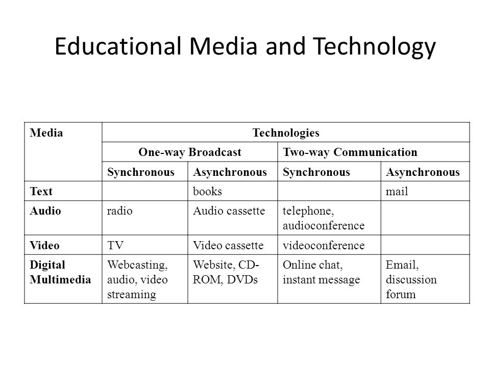 Educational Media and Technology MediaTechnologies One-way BroadcastTwo-way Communication SynchronousAsynchronousSynchronousAsynchronous Textbooksmail