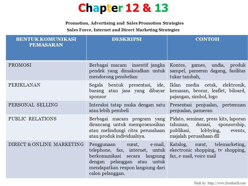 Chapter 12 & 13 Promotion, Advertising and Sales Promotion Strategies Sales Force, Internet and Direct Marketing Strategies Flash by http://www.jhonhardi.com BENTUK KOMUNIKASI PEMASARAN DESKRIPSICONTOH PROMOSIBerbagai macam insentif jangka pendek yang dimaksudkan untuk mendorong pembelian Kontes, games, undia, produk sampel, pameran dagang, fasilitas tukar tambah, PERIKLANANSegala bentuk presentasi, ide, barang atau jasa yang dibayar sponsor Iklan media cetak, elektronik, kemasan, brosur, leaflet, biloard, pajangan, simbol, logo PERSONAL SELLINGInteraksi tatap muka dengan satu atau lebih pembeli Presentasi penjualan, pertemuan penjualan, pameran PUBLIC RELATIONSBerbagai macam program yang dirancang untuk mempromosikan atau melindungi citra perusahaan atau produk individualnya.