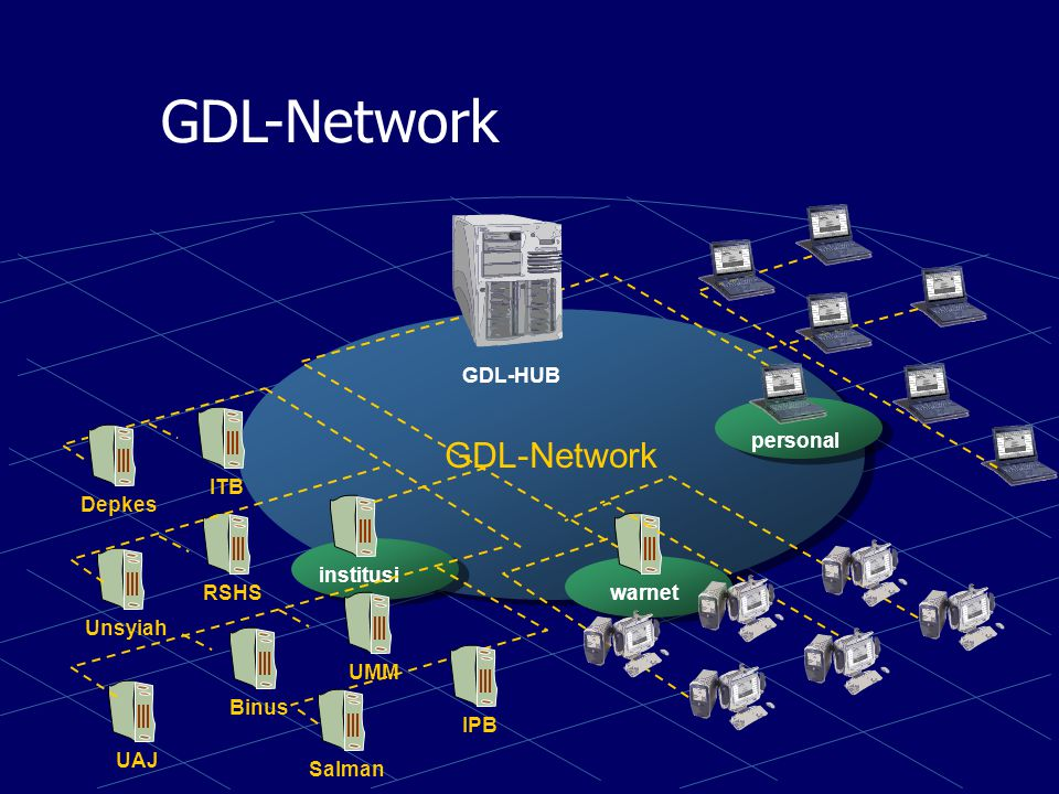 GDL-Network IndonesiaDLN HUB institusiwarnet personal Other DL Network Other GDL-HUB IndonesiaDLN
