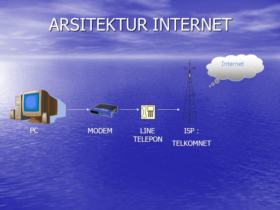 Internet ARSITEKTUR INTERNET PC MODEMLINE TELEPON ISP : TELKOMNET