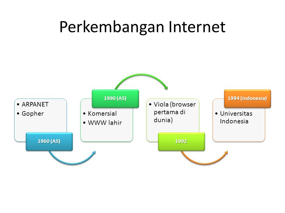 Perkembangan Internet •ARPANET •Gopher 1960 (AS) •Komersial •WWW lahir 1990 (AS) •Viola (browser pertama di dunia) 1992 •Universitas Indonesia 1994 (i