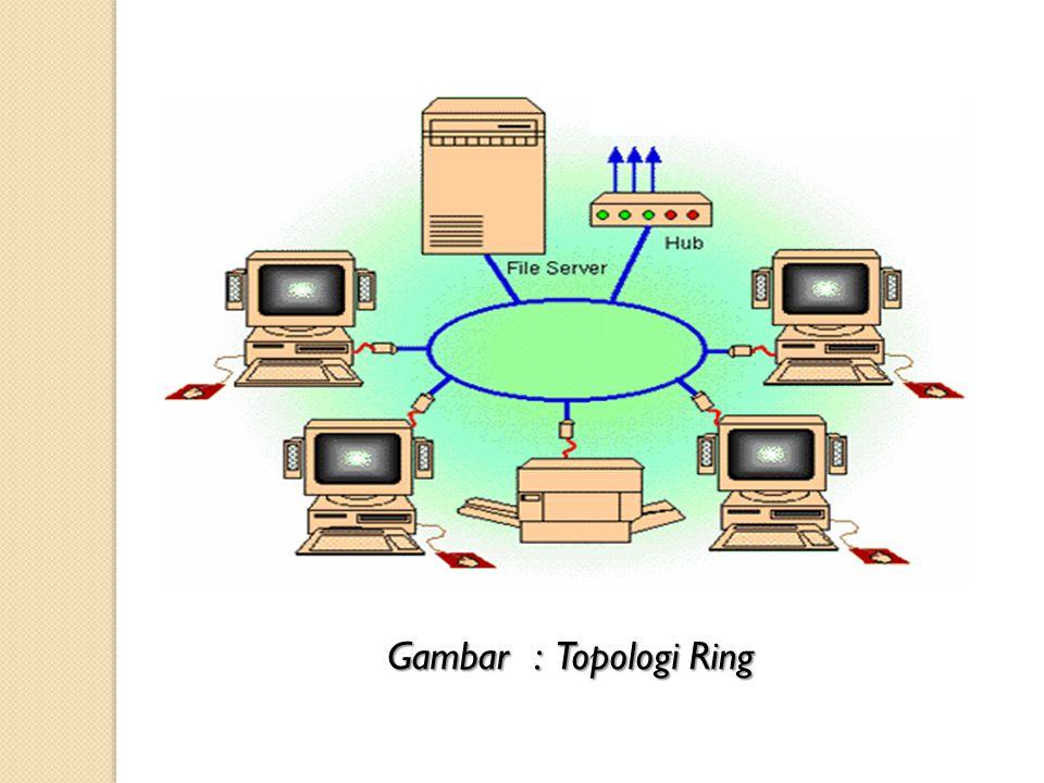 Gambar : Topologi Ring