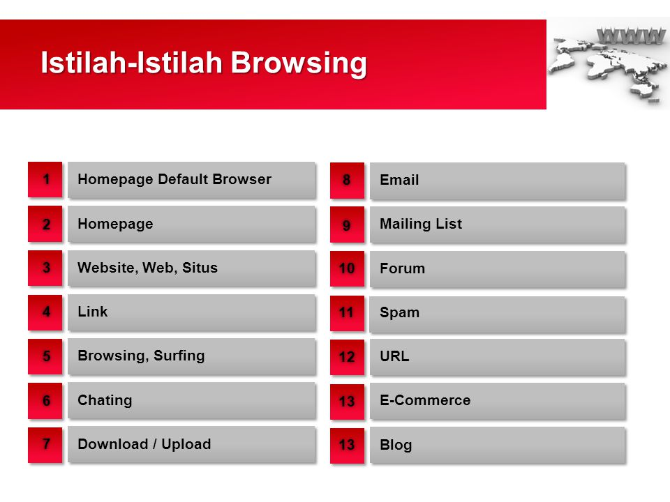 Istilah-Istilah Browsing Homepage Default Browser Download / Upload Website, Web, Situs Browsing, Surfing Homepage Link Chating 11 22 33 44 55 66 77 E