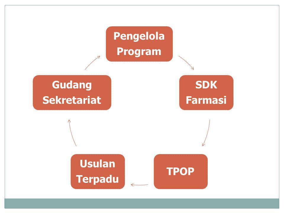 Pengelola Program SDK Farmasi TPOP Usulan Terpadu Gudang Sekretariat