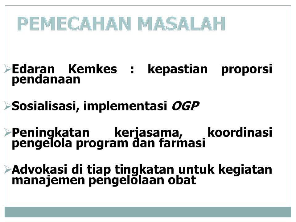  Edaran Kemkes : kepastian proporsi pendanaan  Sosialisasi, implementasi OGP  Peningkatan kerjasama, koordinasi pengelola program dan farmasi  Advokasi di tiap tingkatan untuk kegiatan manajemen pengelolaan obat