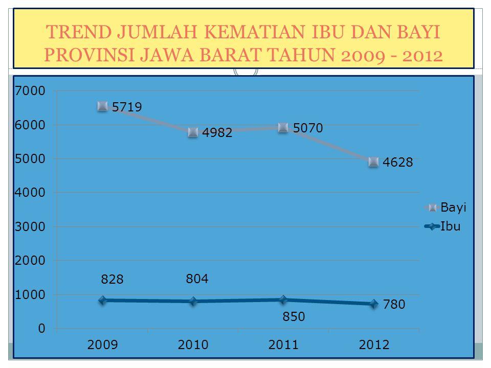 TREND JUMLAH KEMATIAN IBU DAN BAYI PROVINSI JAWA BARAT TAHUN 2009 - 2012