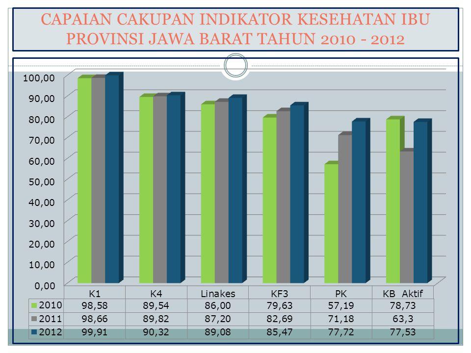 CAPAIAN CAKUPAN INDIKATOR KESEHATAN IBU PROVINSI JAWA BARAT TAHUN 2010 - 2012