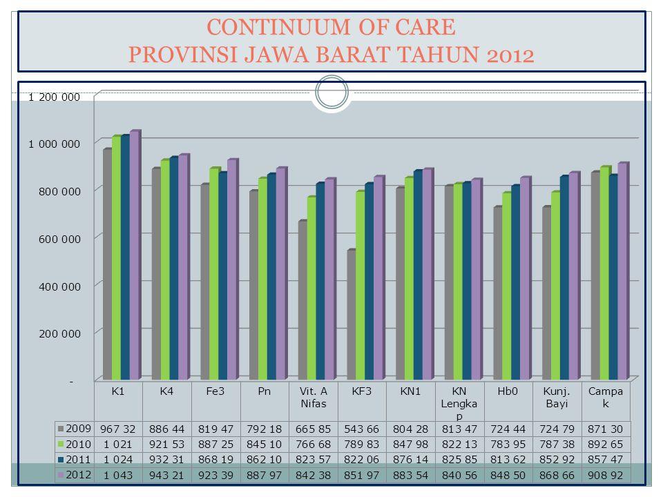 CONTINUUM OF CARE PROVINSI JAWA BARAT TAHUN 2012