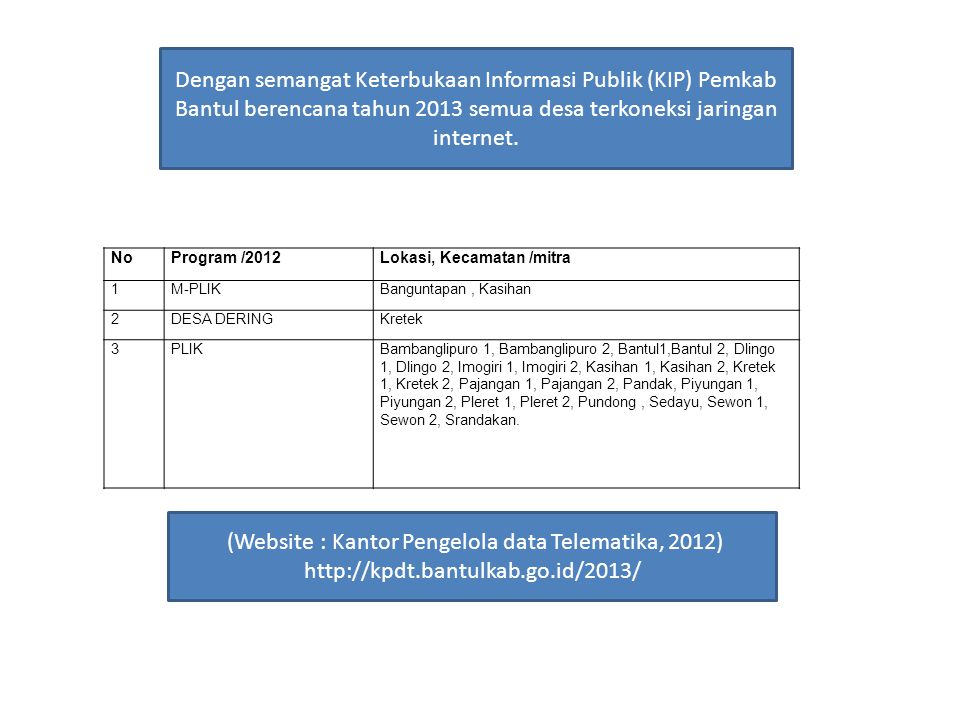 Dengan semangat Keterbukaan Informasi Publik (KIP) Pemkab Bantul berencana tahun 2013 semua desa terkoneksi jaringan internet. NoProgram /2012Lokasi,