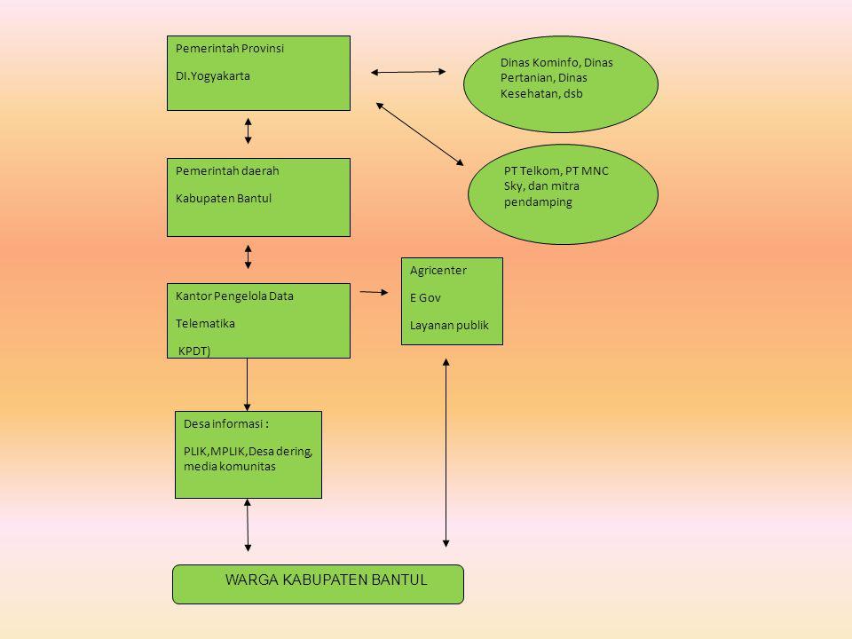 Pemerintah Provinsi DI.Yogyakarta Pemerintah daerah Kabupaten Bantul Kantor Pengelola Data Telematika KPDT) Agricenter E Gov Layanan publik Dinas Komi
