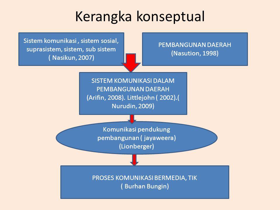 Kerangka konseptual Sistem komunikasi, sistem sosial, suprasistem, sistem, sub sistem ( Nasikun, 2007) PEMBANGUNAN DAERAH (Nasution, 1998) SISTEM KOMU